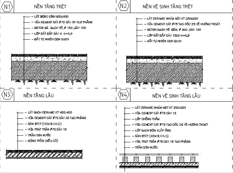 Hiểu rõ cấu trúc nền - sàn 1 cách rõ ràng giúp Thanh Thịnh linh động hơn với mỗi tính chất công trình thi công