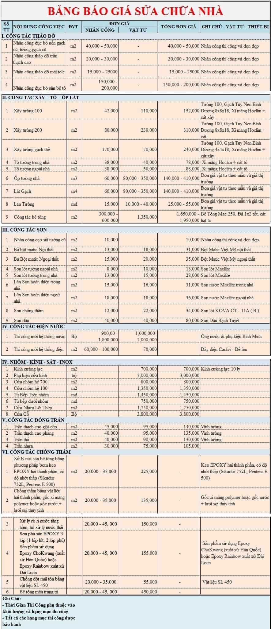 Top 5 Báo Giá Sửa Nhà Quận 7 & Huyện Nhà Bè 3