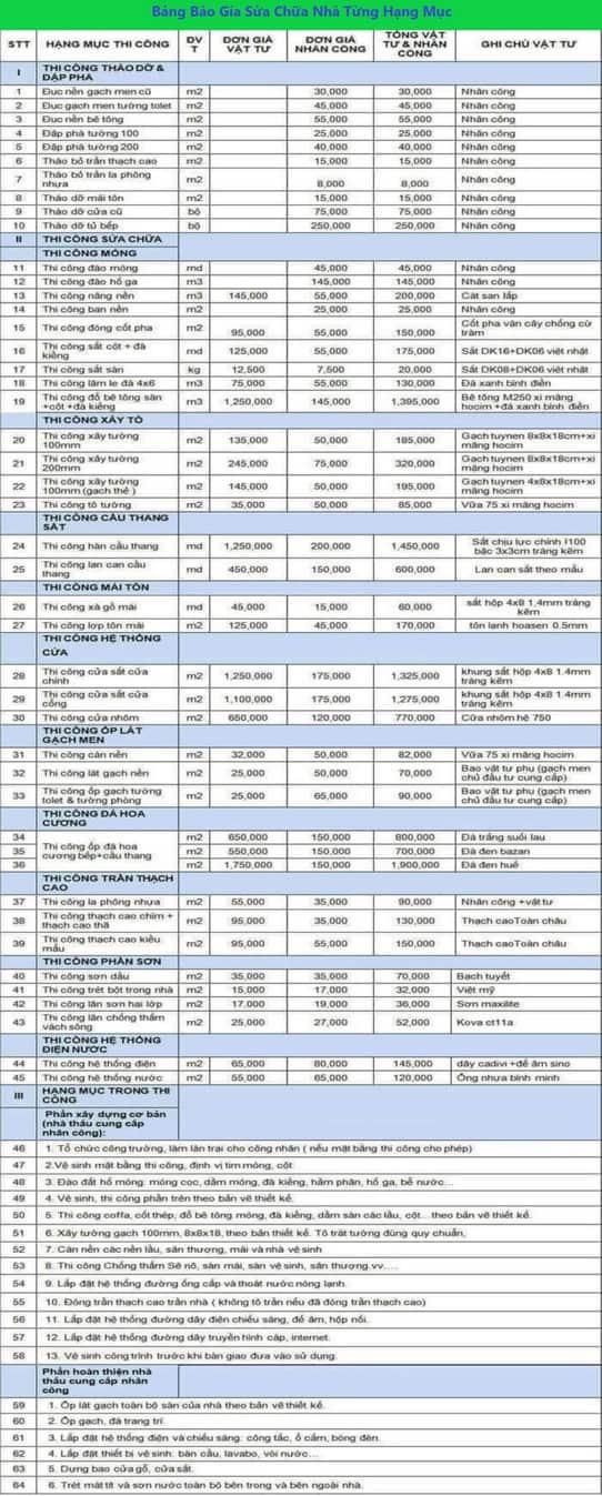 Top 9 Báo Giá Sửa Nhà Quận Gò Vấp, Tân Bình và Tân Phú 2