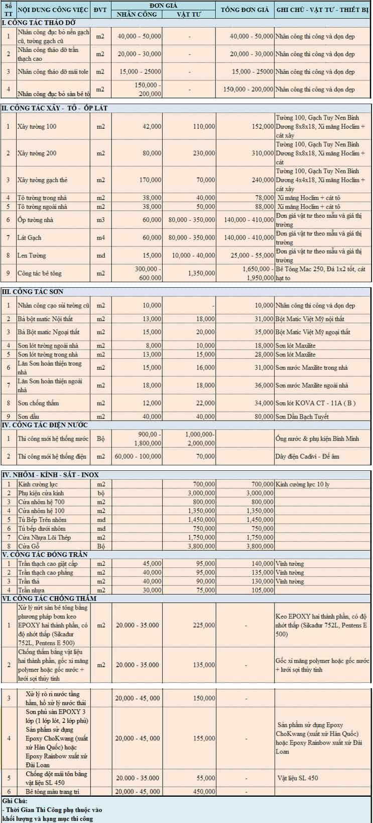 Top 9 Báo Giá Sửa Nhà Quận Gò Vấp, Tân Bình và Tân Phú 6