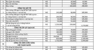 Top 5 báo giá sửa nhà quận 7 & Huyện nhà bè 6
