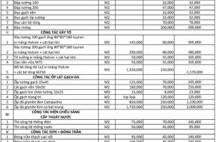 Top 5 báo giá sửa nhà quận 7 & Huyện nhà bè 7