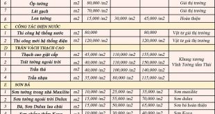 Top 5 báo giá sửa nhà quận Bình Thạnh, Phú Nhuận và Quận 1 4