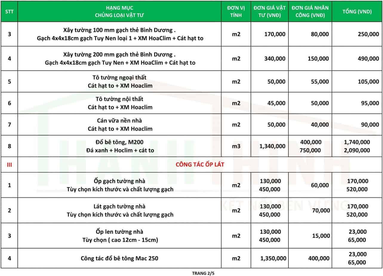 Bảng giá sửa chữa cải tạo nhà giá rẻ thanh thịnh 2