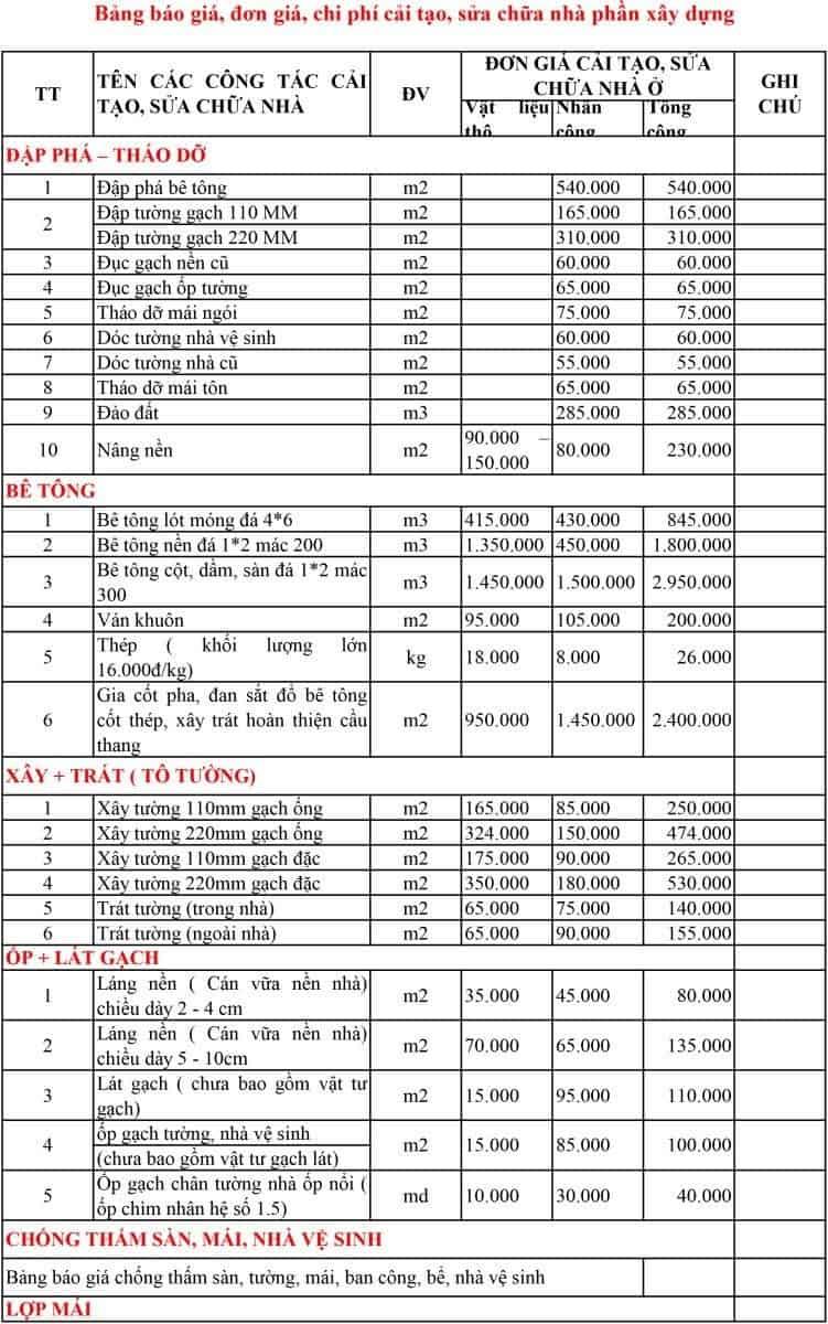 Báo Giá Sửa Chữa Nhà Cấp 4 Cũ Thành Mới ở HCM 8