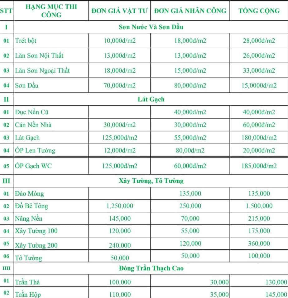 Bảng giá dịch vụ sửa chữa phòng tắm của Công Ty TNHH Xây Dựng Đầu Tư Và Phát Triển Hưng Phú Thịnh