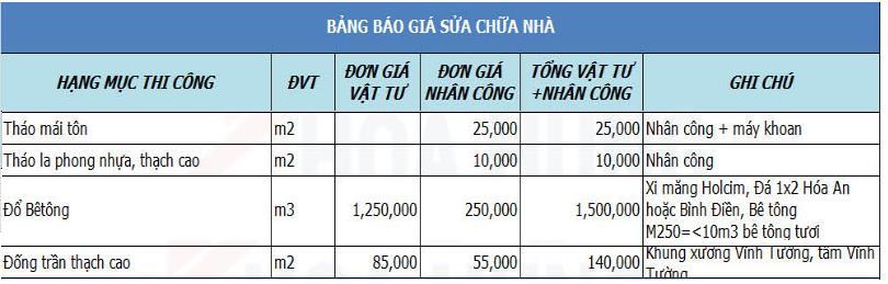 Top Báo Giá & Lưu Ý Cải Tạo Mái Tôn Thành Sân Thượng Ở HCM 5