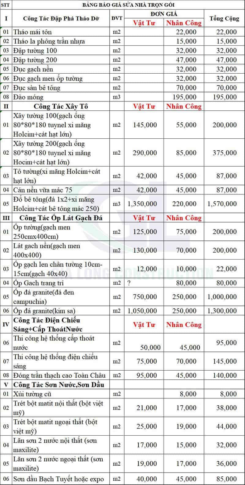 Top Báo Giá & Lưu Ý Sửa Chữa Phòng Ăn Ở HCM 6