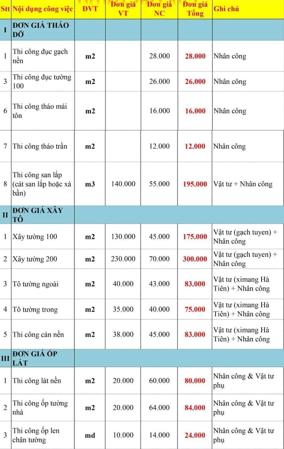 Top Báo Giá & Lưu Ý Xây Sửa Tường Nhà Ở HCM 4