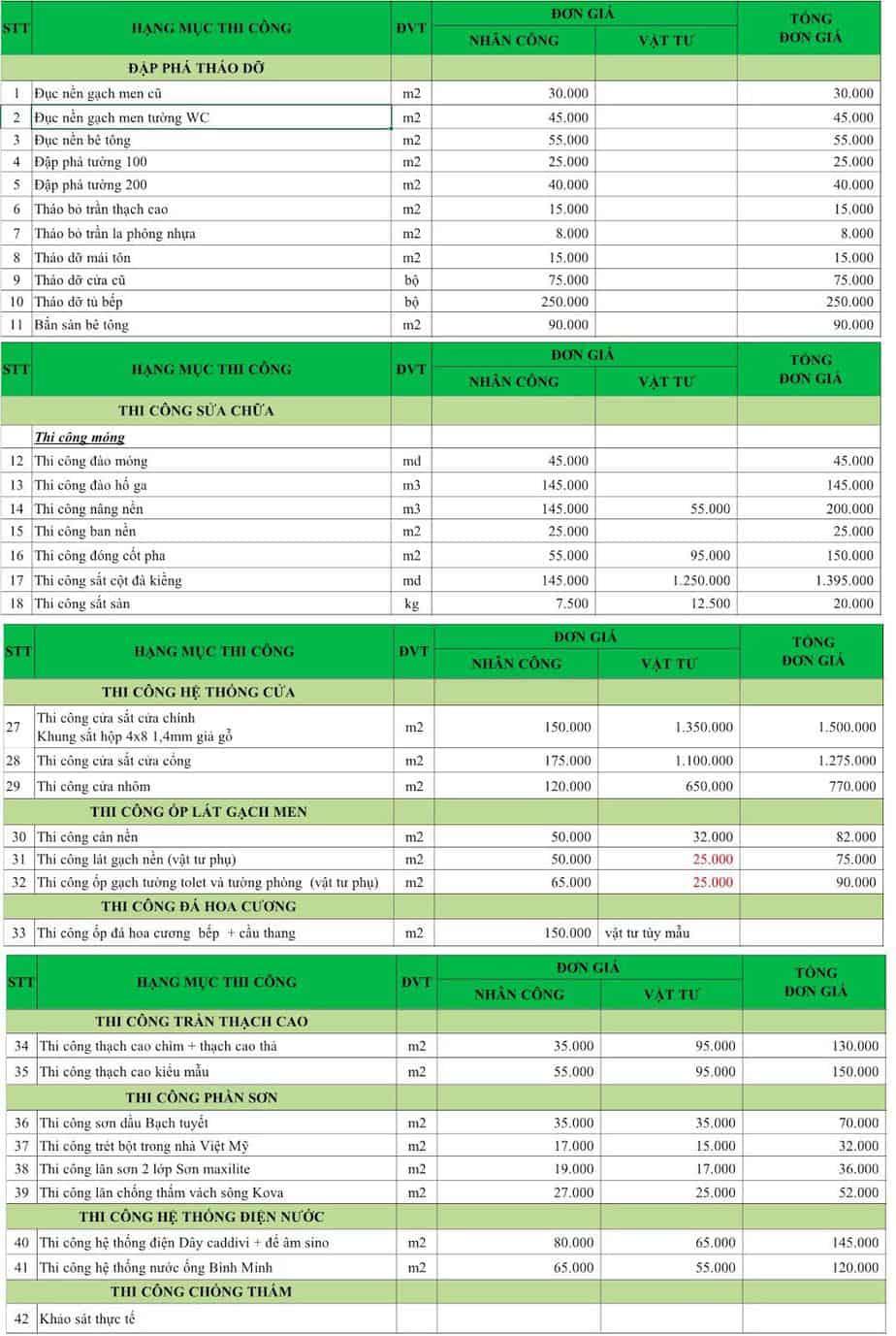 Top Báo Giá & Lưu Ý Sửa Chữa Quán Café Ở HCM 4