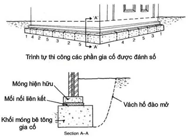 Phương pháp giá cố móng bằng cách Đổ Bê Tông Khối Dưới Móng